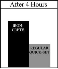 Iron-Crete Concrete Repair